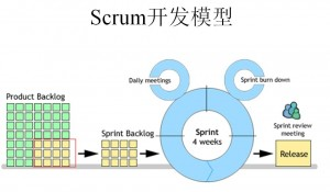 ScrumModel